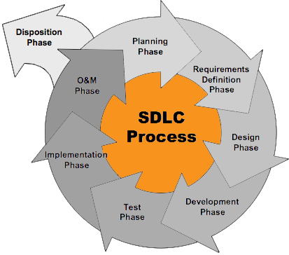 diagram of sdlc Managing a modern systems development life cycle (sdlc) project requires a thorough understanding of the various roles that must come together in order to create a successful application this understanding begins by recognizing the need to work within a multidisciplinary environment business .
